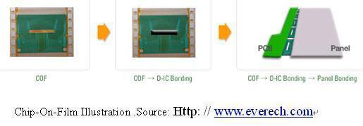 Cof Film Cof Module Chip On Film Ilb Bonding Ercof619