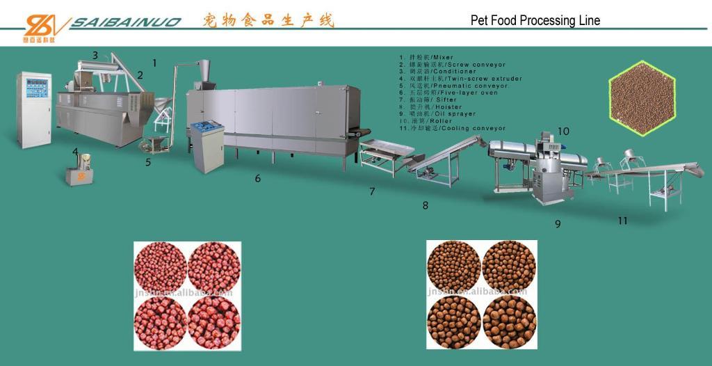 Pet Food Processing Pet Food Processing Line 1