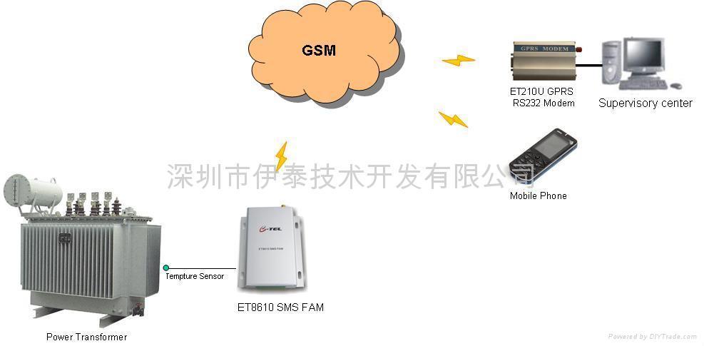 電力變壓器溫度監控系統 1
