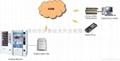 自動售貨機短信報警系統
