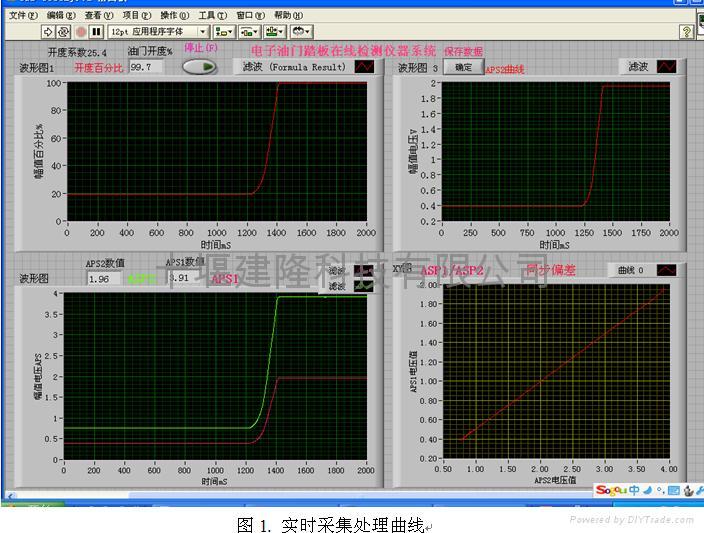 電子油門踏板性能試驗台 1