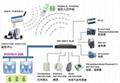 中小機房環境監控系統 1