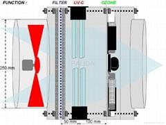 Palida Industrial Air-Purifier Uvc-X. Xxg. O3. Q