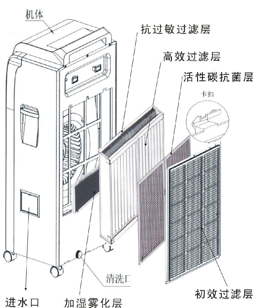 工業除味殺菌空氣淨化機 2