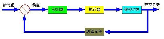西门子电动温控阀图片