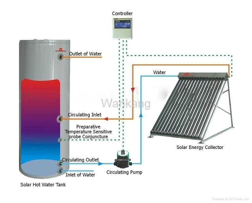 Green Blog Access Diy Solar Heating Systems For Homes