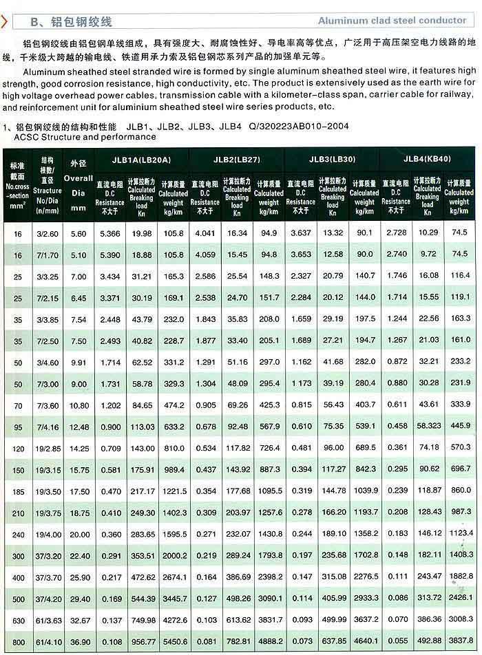 四川电力金具生产厂家钢绞线 3