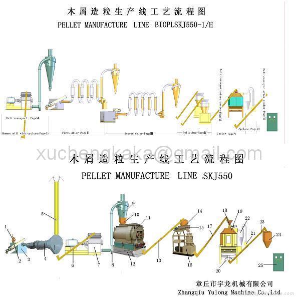 Wood Pellets Manufacturing Line 1