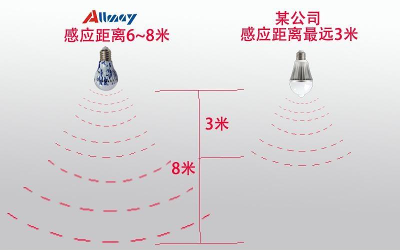 雷達感應光控青花瓷外觀LED球泡燈  4