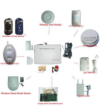 home wireless gsm home alarm system with led display 4