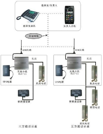 GSM电梯无线对讲系统 1