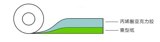 无基材胶膜 2