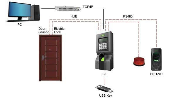 Waterproof ZKsoftware biometric RS485 fingerprint and ID card reader