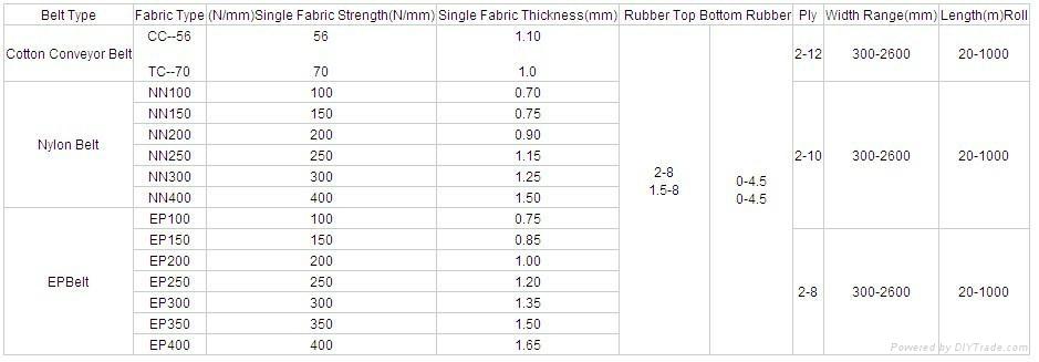 Multi-Ply Fabric Rubber Conveyor Belt (EP/NN/CC) 3
