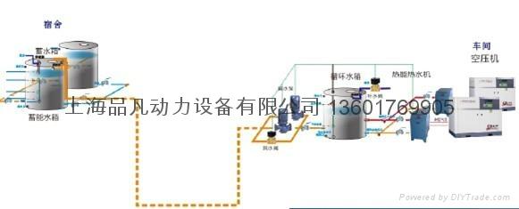 空压机余热利用、空压机热能回收、空压机热水工程的优点在于节能环保的螺杆空压机余热再利用装置,充分利用了免费的热能,不需运行费用。 一次投资就可以得到取之不尽的生活热水,只要工厂开工,不受恶劣天气的影响,只需消耗水泵用电,无任何污染,同时空压机的运行温度条件也得到了极大改善,并延长了机器的使用寿命。螺杆空压机余热再利用装置占地面积小,不需专人看管,安全方便,绝对的绿色环保供水和节能。 空压机热能回收空压机余热利用为了充分利用螺杆式空压机所产生的余热,空压机热能回收利用该技术对螺杆式空气压缩机所产生的高温高压