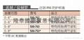 Mitutoyo三豐150MM電子卡尺 500-752-10