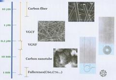 VGCF碳管,氣相成長碳纖維