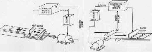 定位控制器 2
