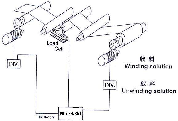 捲取、捲出、中間段張力控制器 2