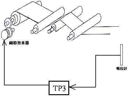 磁粉式張力控制器 2