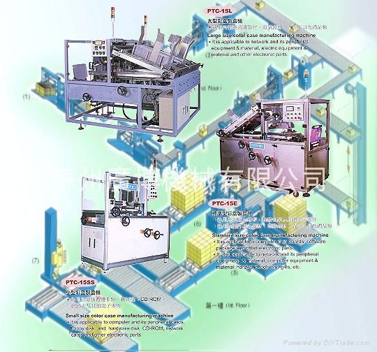 高速多規格製盒機 1