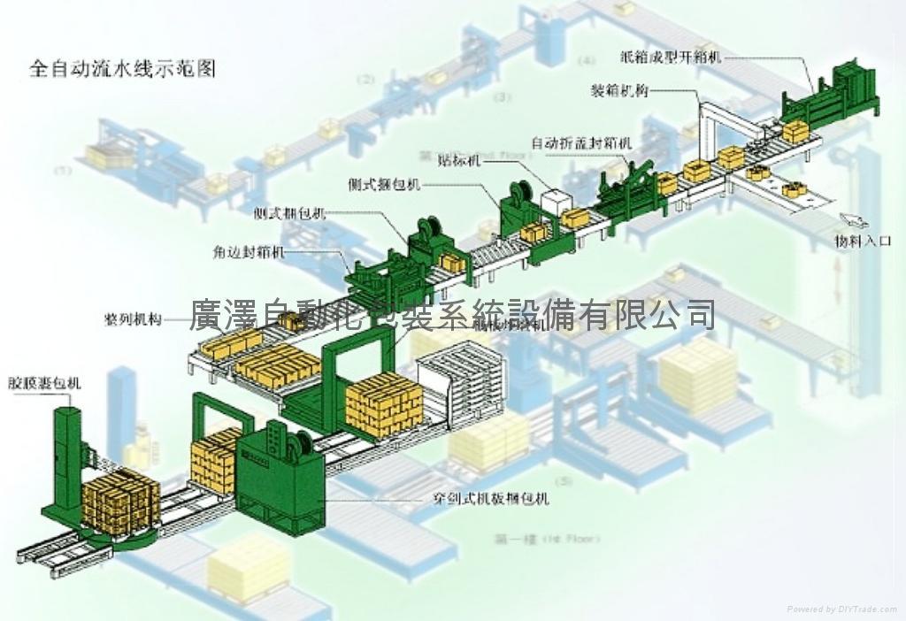 自動化包裝整廠設備  自動化生產檢測設備 系統規劃設