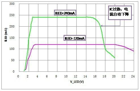 LED洗牆燈恆流芯片 1