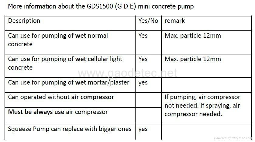 GDS1500D 喷浆泵 5