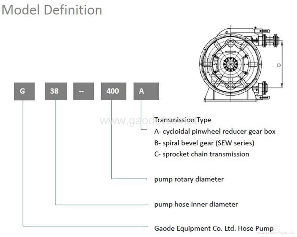 供應擠壓式管道泵變頻電機鏈輪連接GH系列工業軟管泵 全鋼結構 8