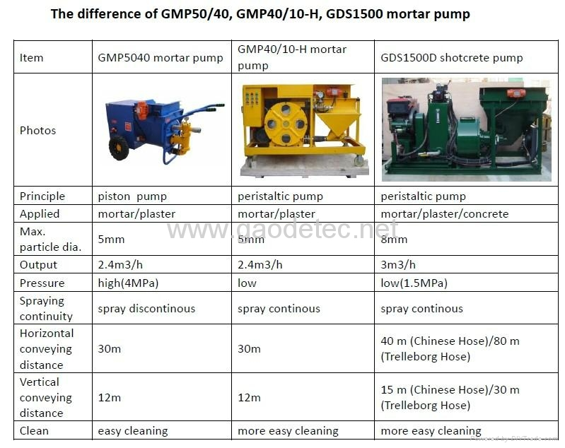 compare of Gaode shotcrete mortar pump