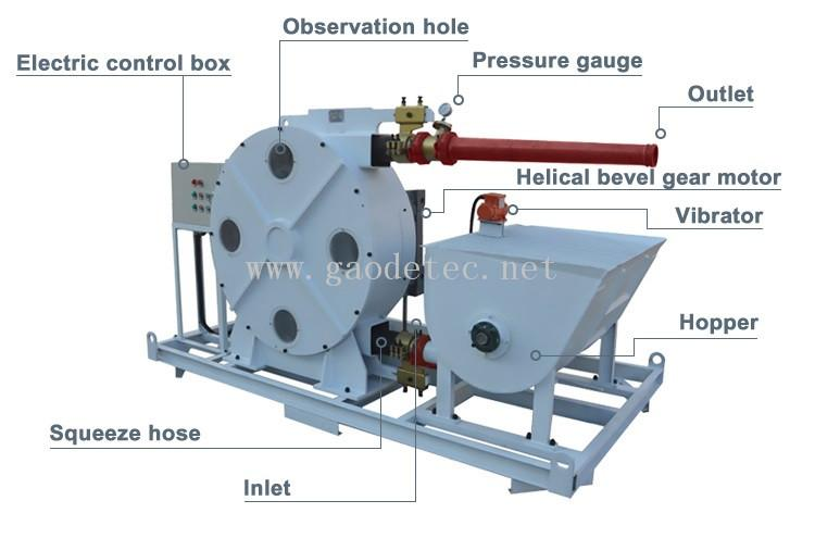 hose pump