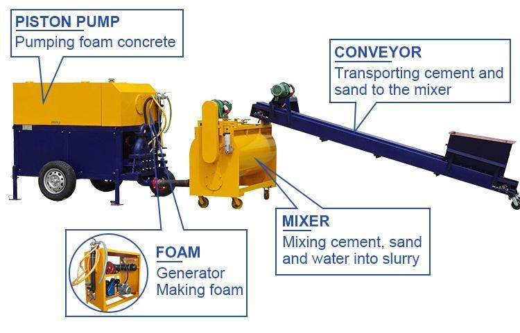 CLC foam machine