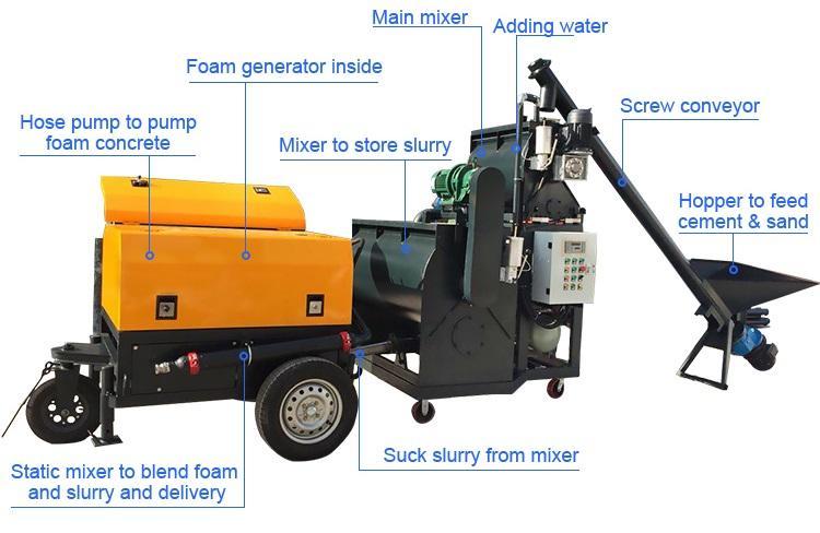 foam concrete making machine