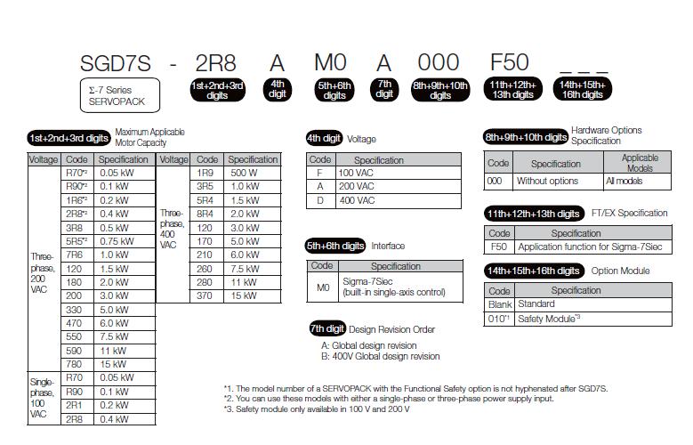 安川伺服控制器和馬達∑-7 2