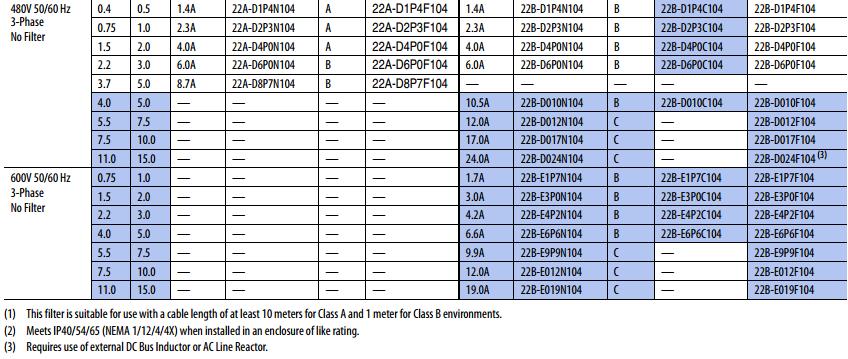 AB Inverters PowerFlex4/40( 0.37-11KW) 4