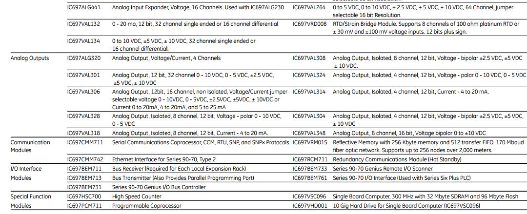 GE PLC ( 90-70 series) 4