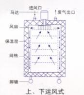 電熱烘乾箱 2