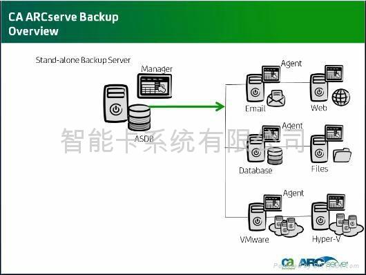 CA ARCserve® r16 备份软件  Win 1