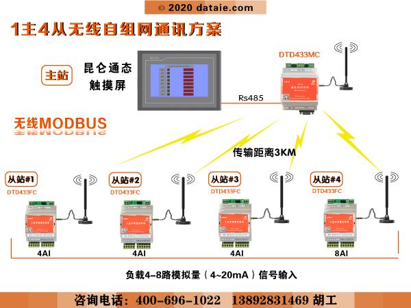 符合Modbus协议的4-20mA信号采集模块 1