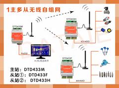 远距离485无线传输模块