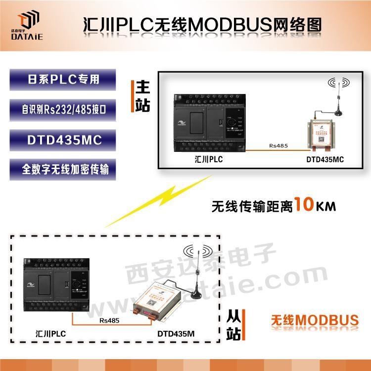 汇川plc无线通讯模块|modbus通讯模块|达泰无线模块 3