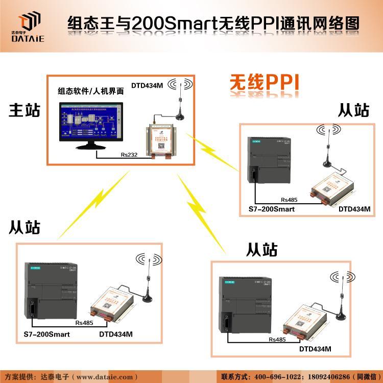 工业级无线传输模块 1