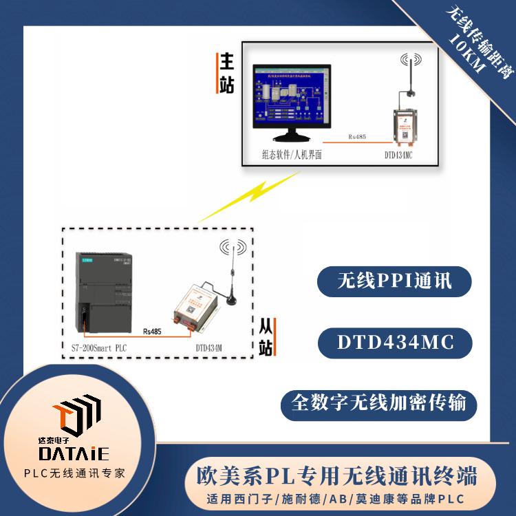 力控组态软件与200smartPLC无线PPI通信20公里 1