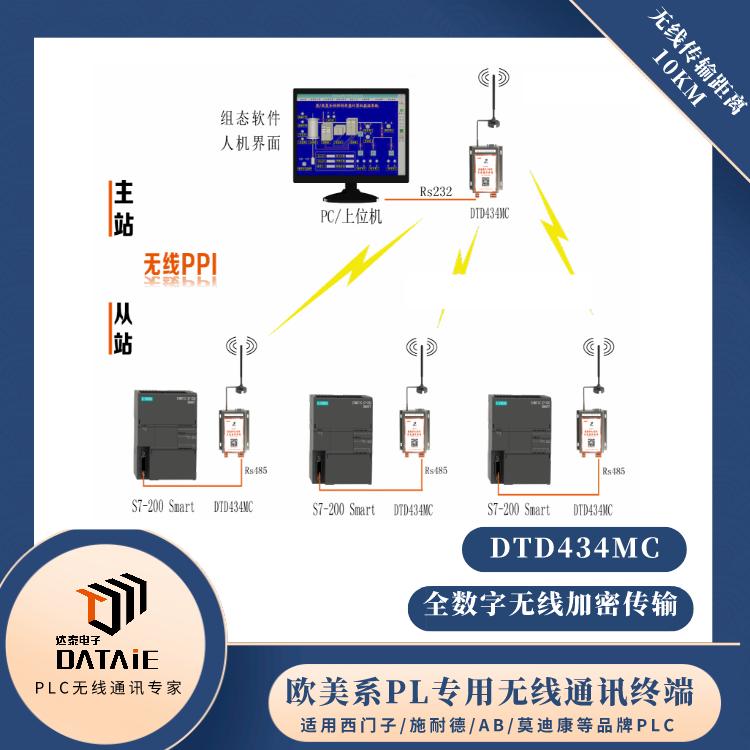 力控组态软件与200smartPLC无线PPI通信20公里 2