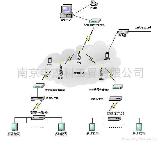 ADF7020远程无线抄表方案和各种无线传输IC供应 3