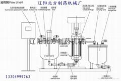 管式分離一體機結構圖