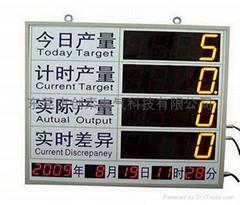 COSO系列生产管理看板