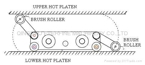 輸送帶平板硫化機加熱板清理機 2