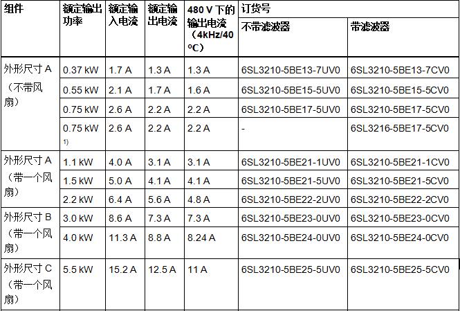 SINAMICS V20 成本最小化变频器 3