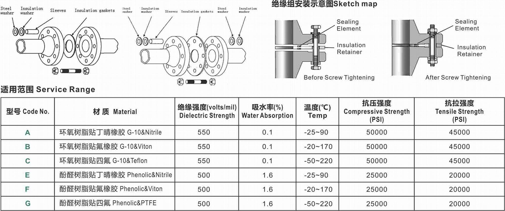 Insulating Gasket kit 1